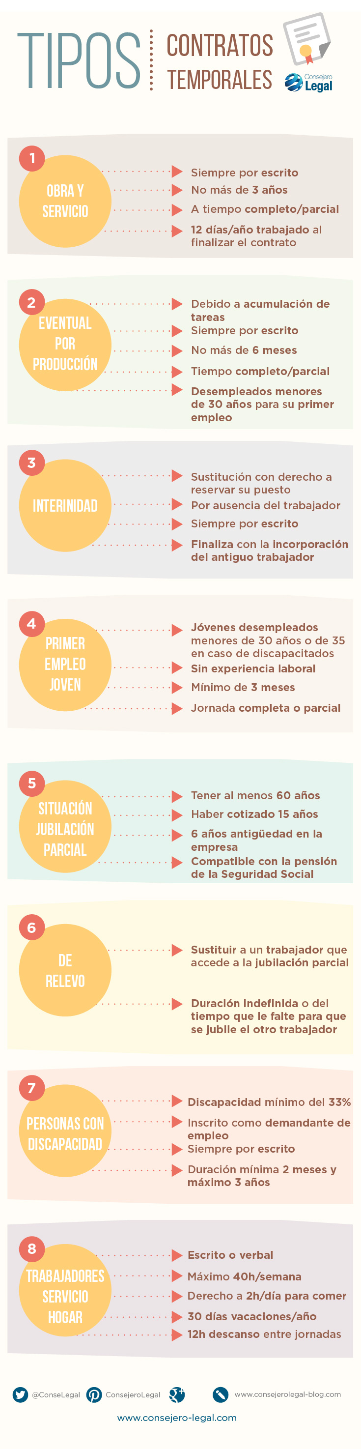 tipos de contratos temporales - Consejero Legal infografia